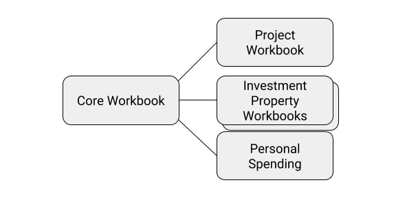 My typical workbook setup showing one core workbook connected to several child workbooks
