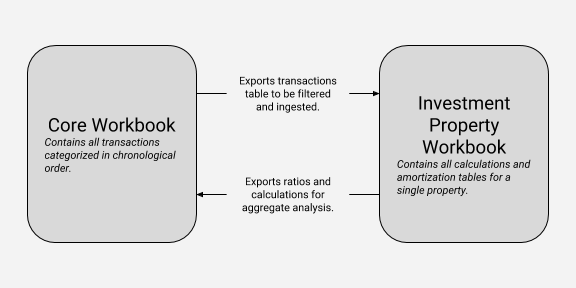 Core workbook exports bulk transactions for filtering while individual workbook exports final ratios and values.